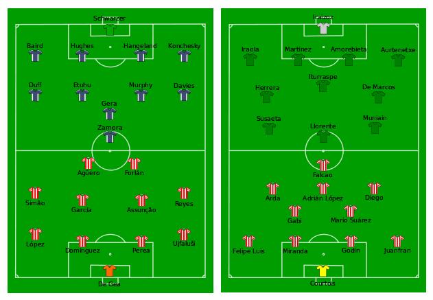 A la izquierda, el once de la final de la Europa League 2010 contra el Fulham. A la derecha, la final de 2012 contra el Athletic. No repite ni un solo jugador.