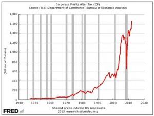 Ganancias de las empresas después de impuestos