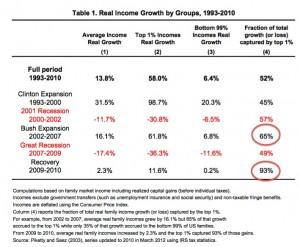 Crecimiento del ingreso real por grupos 1993-2010