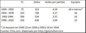 Numero de equipos y goles en los mundiales