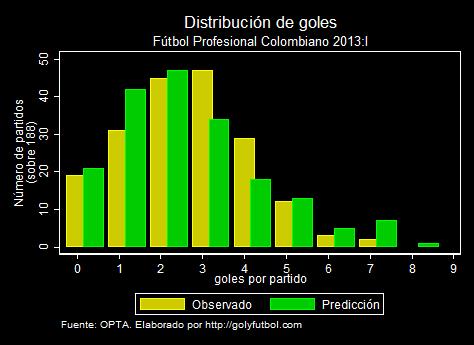 Distribución de goles FPC