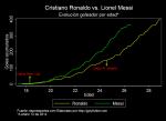 Evolución goleadora por edad de Messi y Ronaldo