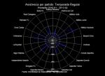 Asistencia FPC radar regular