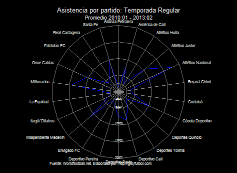 Asistencia FPC radar regular