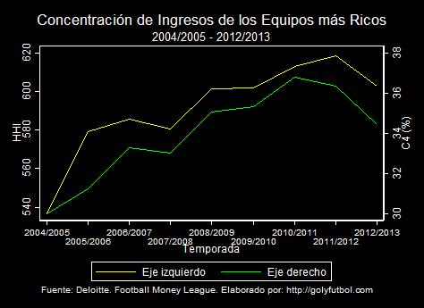 Concentración ingresos equipo más ricos