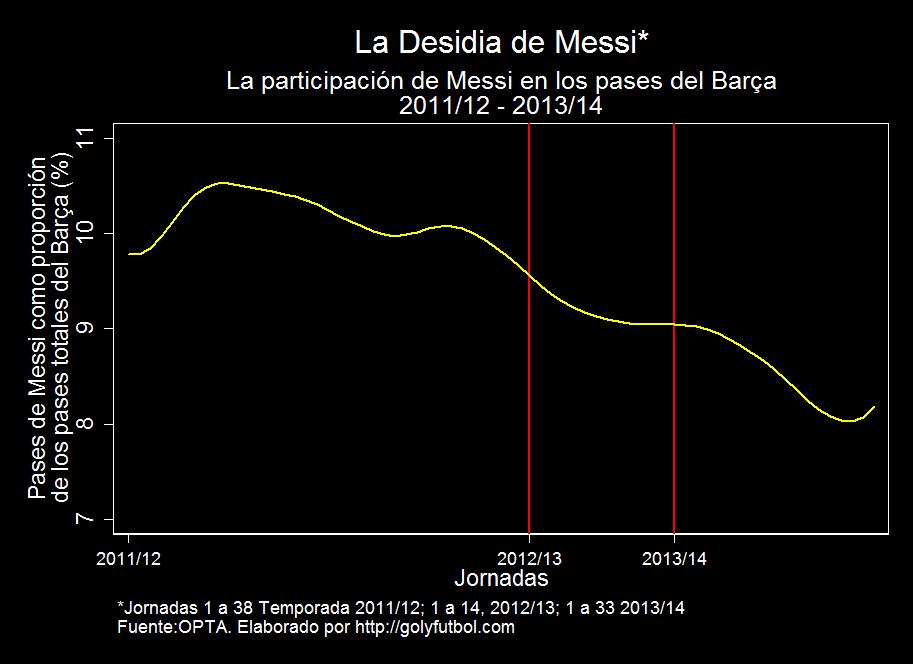 Desidia Messi