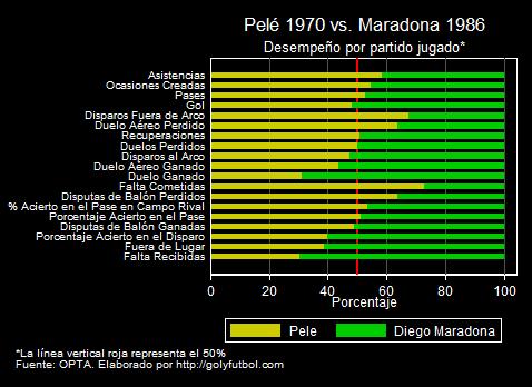 Pele 1970 vs Maradona 1986