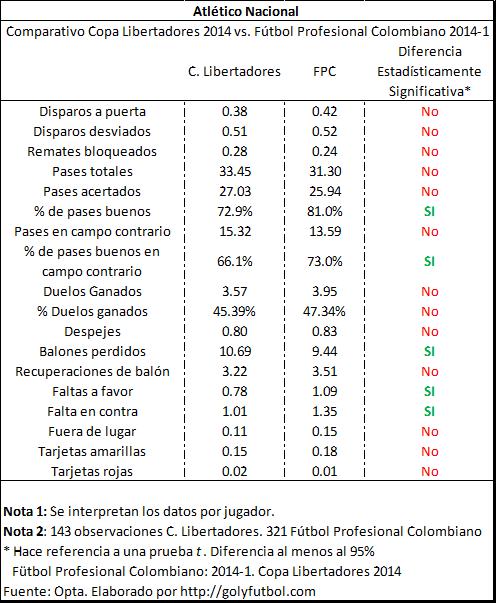 Atlético Nacional 2014 Tabla