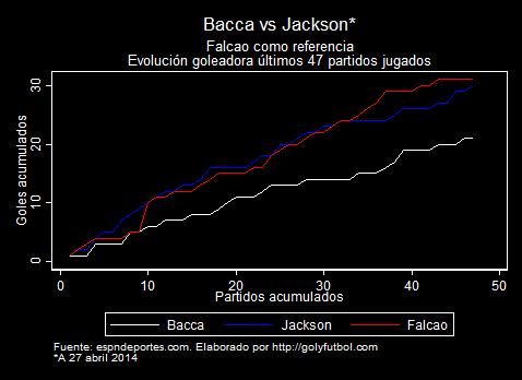 Bacca vs Jackson