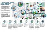 ITDP-8-principios-para-la-movilidad-urbana-e1400961173855.jpg