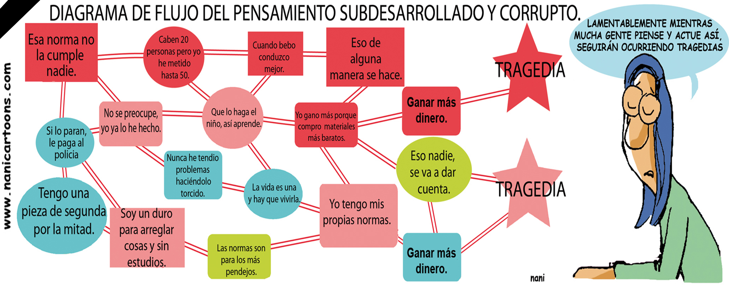 MAGOLA Mayo 21 DIAGRAMA | Blogs El Espectador