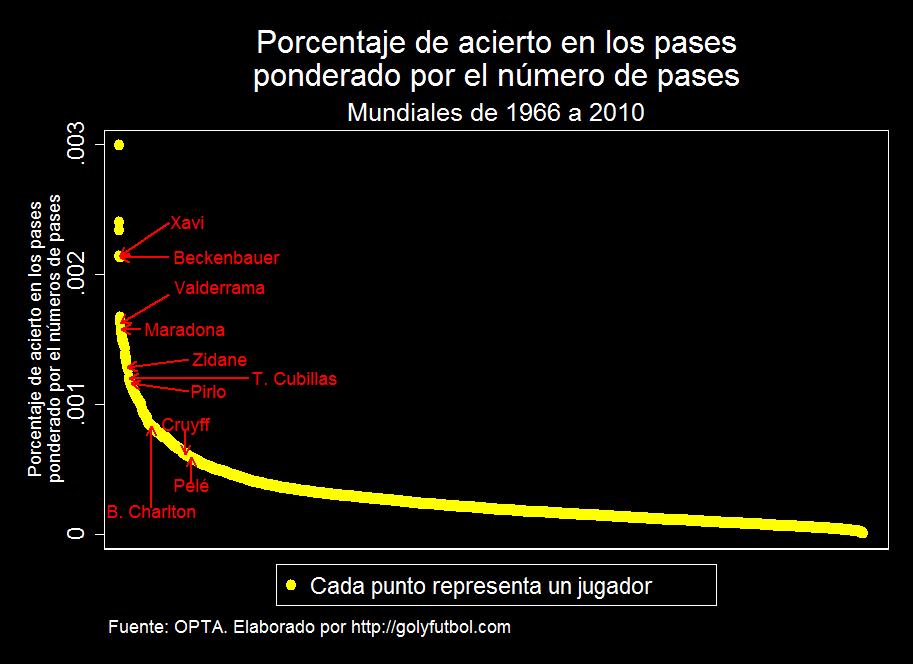 Porcentaje Acierto Pases jugadores en los mundiales ponderado