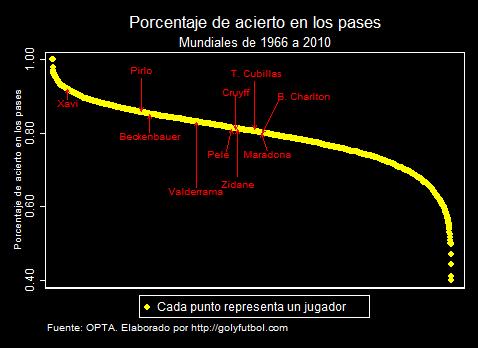 Porcentaje Acierto Pases jugadores en los mundiales