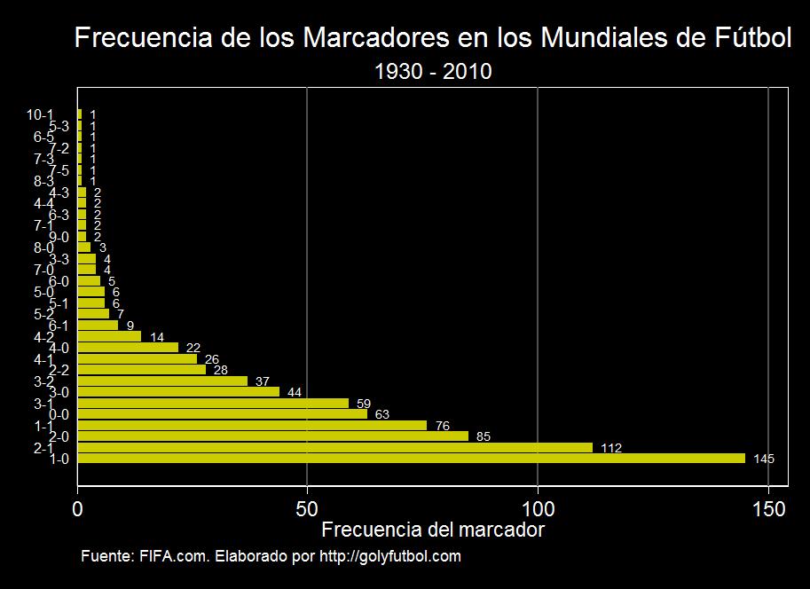 Frecuencia de los marcadores en los mundiales de fútbol