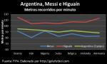 Argentina Messi Higuaín metros recorridos por minuto