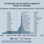 Brasil Colombia Comparativo Jugadores_
