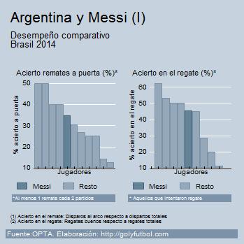 Messi Brasil 2014 I