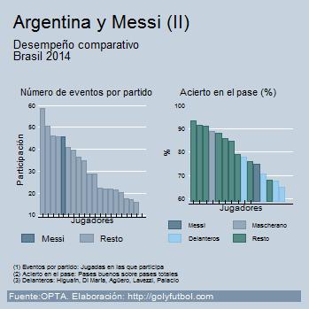 Messi Brasil 2014 II