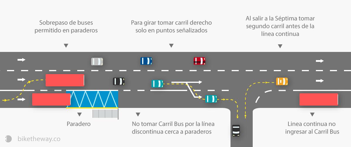 carril-bus-septima