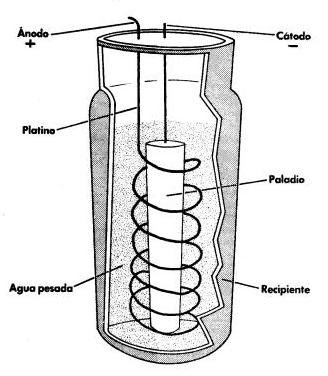Esquema utilizado para el supuesto reactor de fusión fría. Su sencillez salta a la vista.