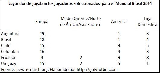 Lugar de juego de jugadores Brasil 2014