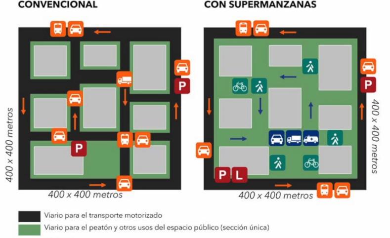 supermanzanas