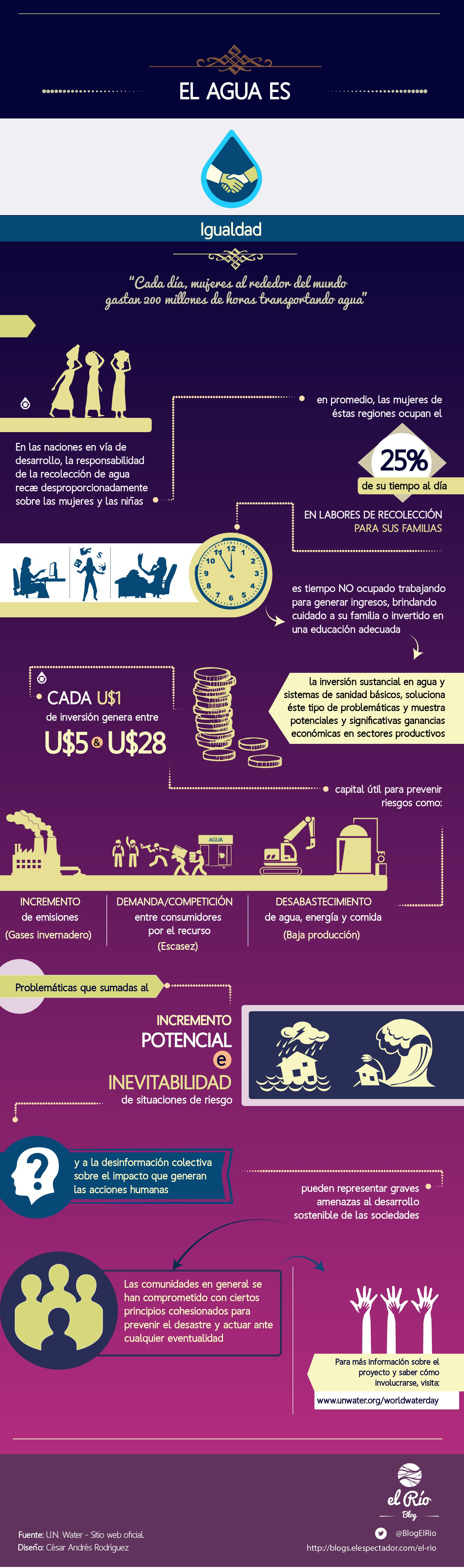 InfografíaDiaMundialDelAguaEquidad-02