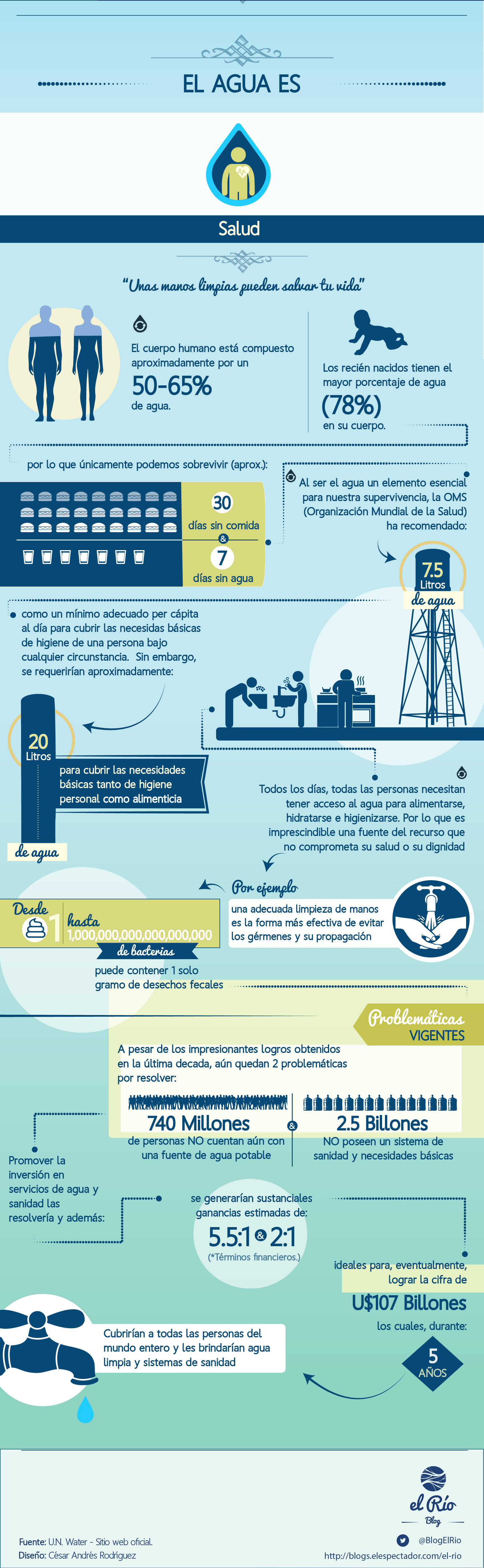 InfografíaDiaMundialDelAguaSalud-01