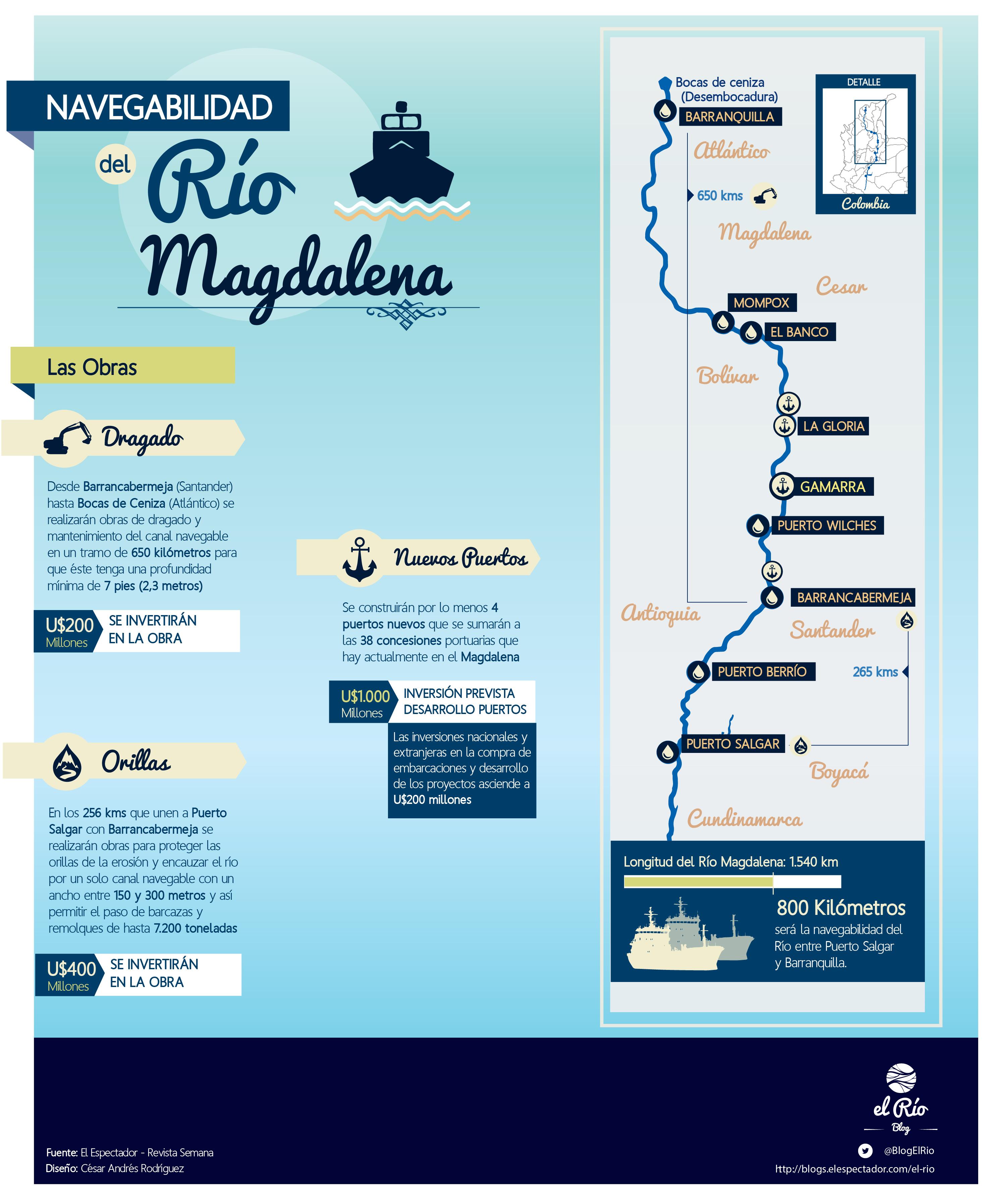 InfografíaNavegabilidadRioMagdalena-01-01 (1)
