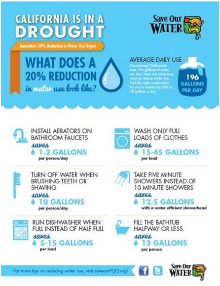 California agua