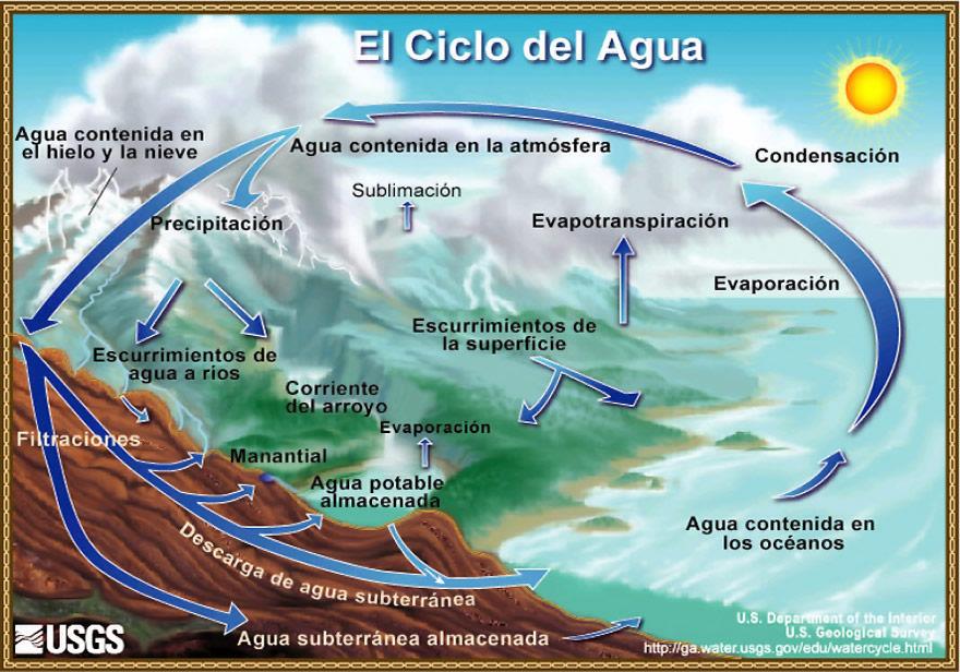 Ilustración: es.wikipedia.com