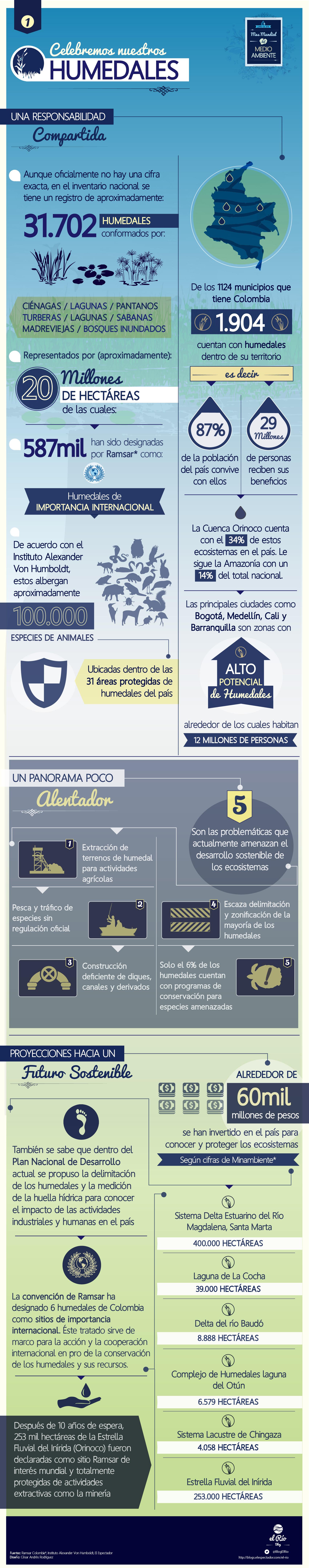 InfografíaDiaMundialDelMedioAmbienteHumedales-02