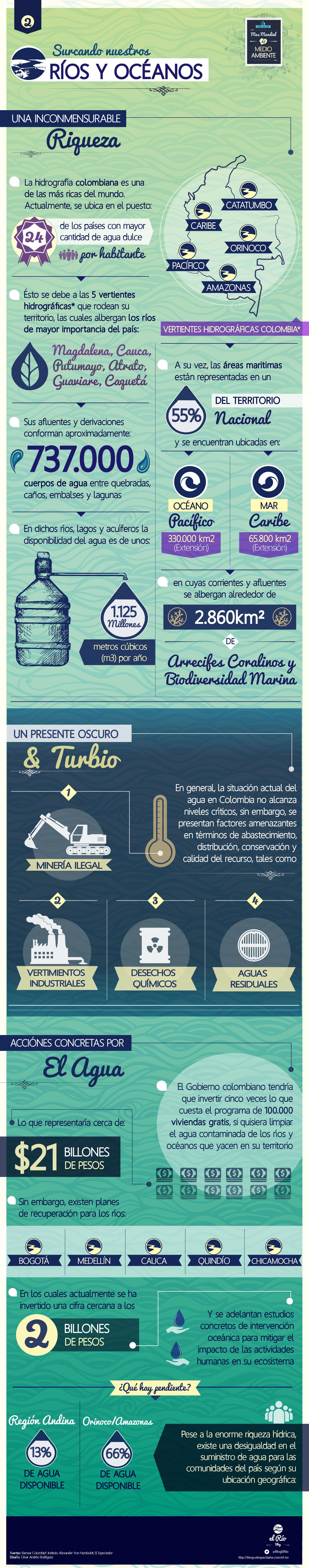 InfografíaDiaMundialDelMedioAmbienteRiosOceanos-03-03