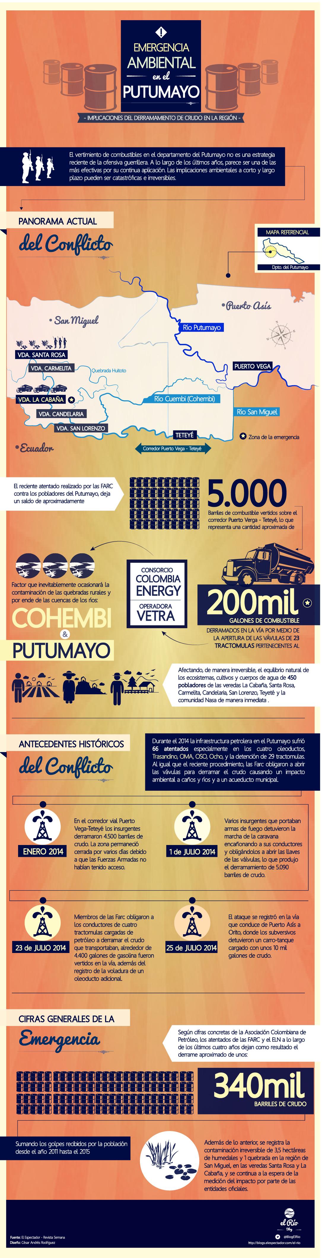 InfografíaEmergenciaPutumayo-01