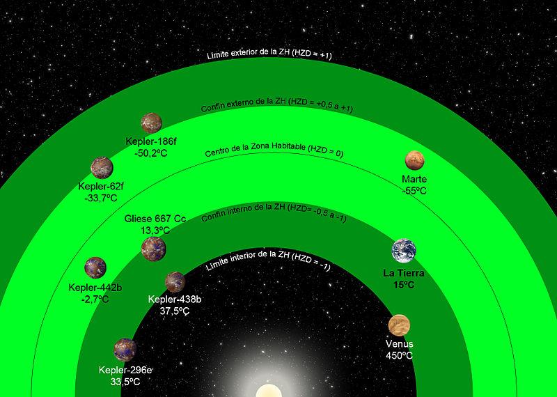 Planetas parecidos a la Tierra descubiertos por la comunidad científica hasta la fecha (2015) donde se muestra su temperatura media y tamaño.