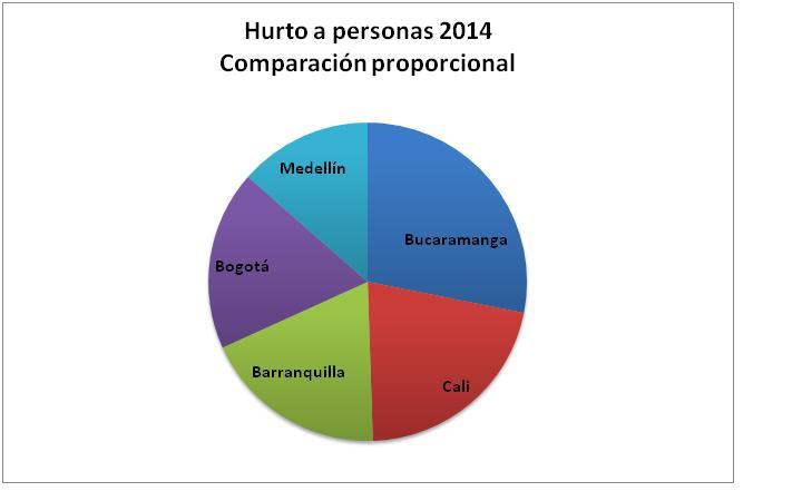 Grafico_Hurtos