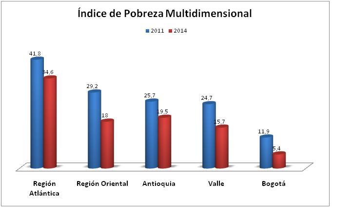 Grafico_IndicePobreza