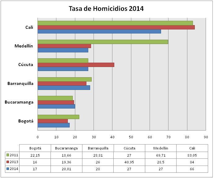 TasaHomicidios