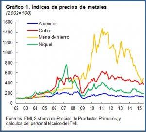 Metals Chart1