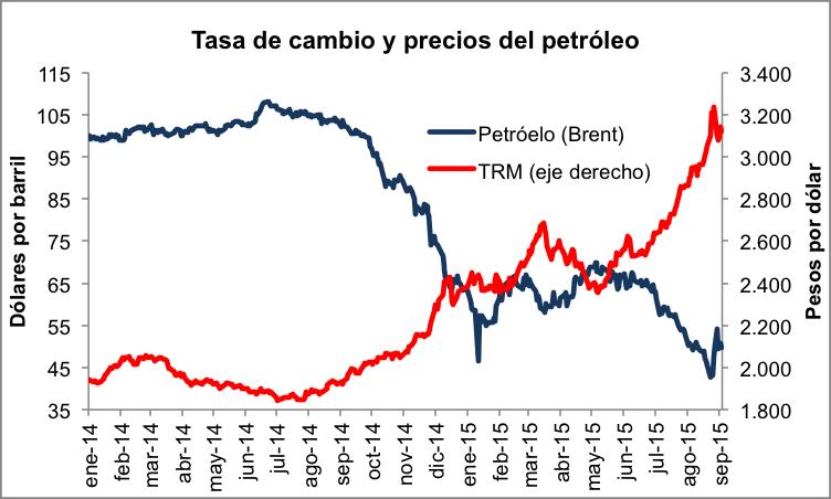 Ahora Cuáles Son Las Implicaciones De Que Suba El Dólar Es Bueno Como Dicen Algunos Al Ser Más Barato Barril Petróleo Un Mayor Precio Del
