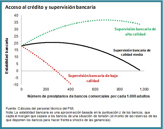 SPA Financial Inclusion Chart
