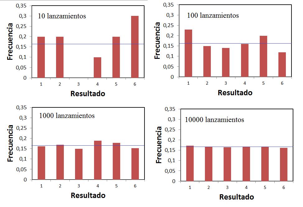 la frecuencia de resultados de lanzar un dado aumenta al aumentar los lanzamientos.