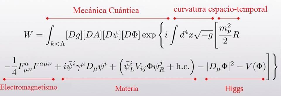 En esta ecuación describe la acción cuántica de una partícula. En algunos procesos puede ser increiblemente precisa.