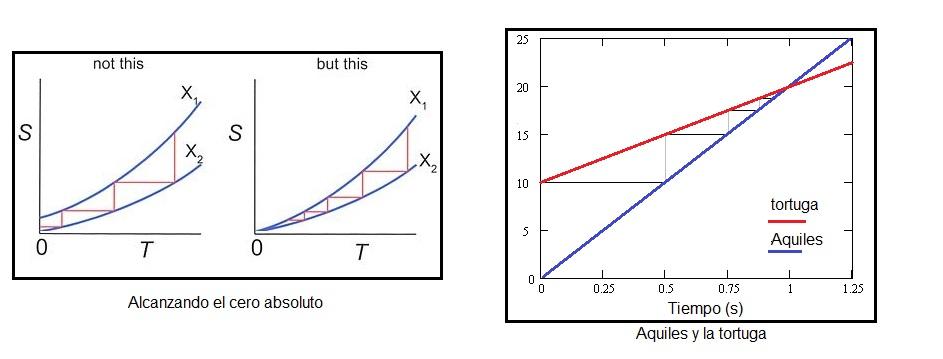 Comparación de la paradoja de Aquiles y la Tortuga con la meta de alcanzar el cero absoluto.