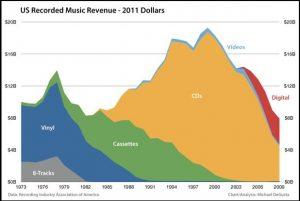(Fuente: RIAA)