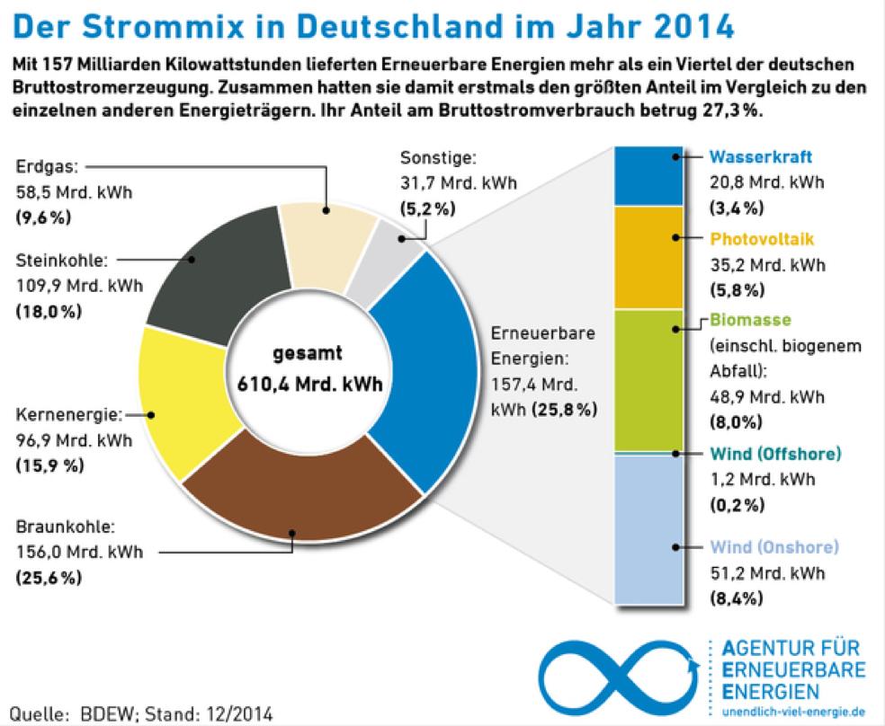 Fuentes de energía en Alemania 2014