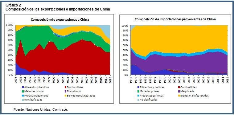 China Africa Chart 2