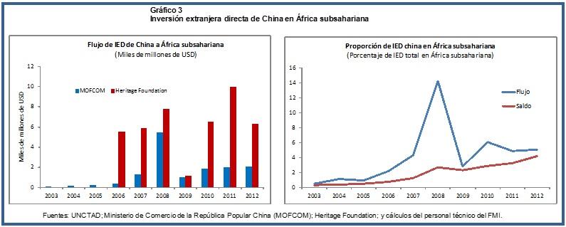 China Africa Chart 3