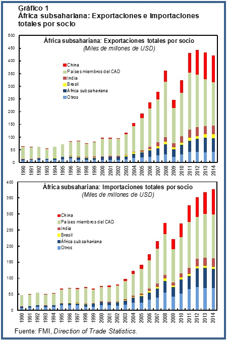 China Africa Chart1