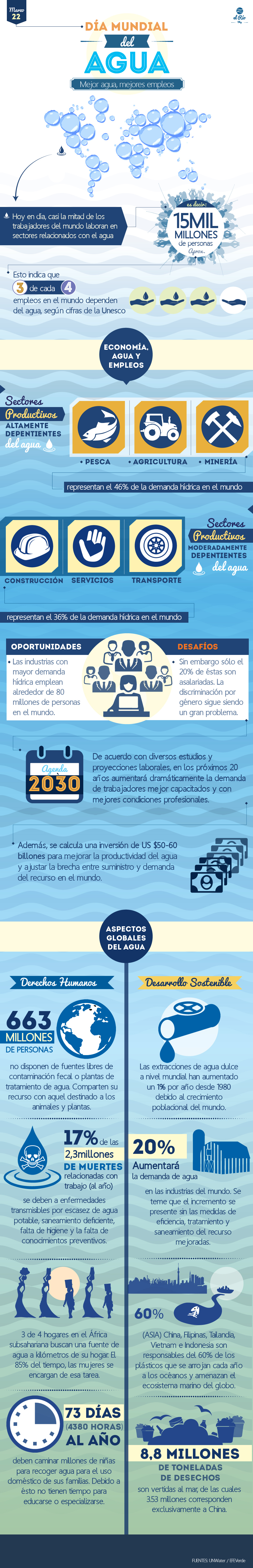 InfografíaDiaMundialDelAgua2016-01